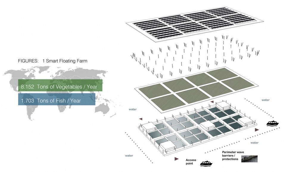 Total output of a Smart Floating Farms by Forward Thinking Architecture