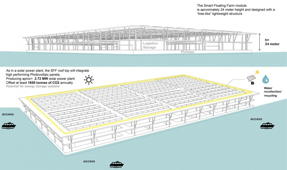 Structure of a Smart Floating Farms by Forward Thinking Architecture